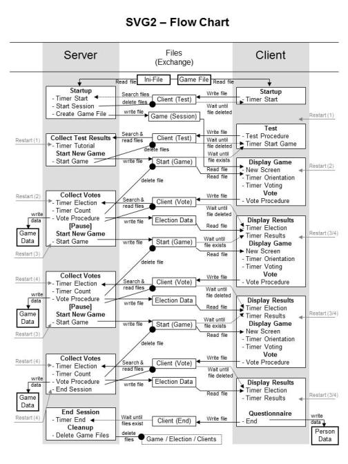 SVG2 Flow Chart